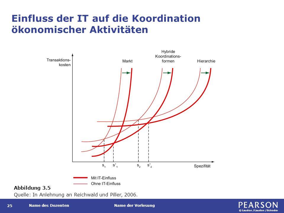 Transaktionskostentheoretische Betrachtung der Auswirkungen der IT auf die Unternehmensgröße