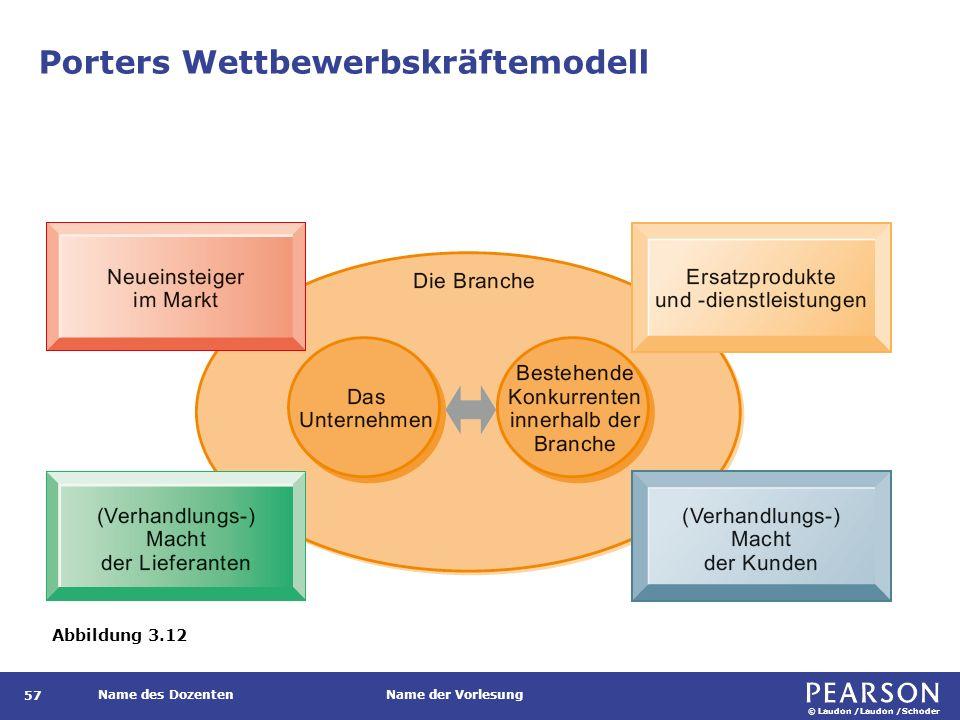 Wettbewerbskräftemodell