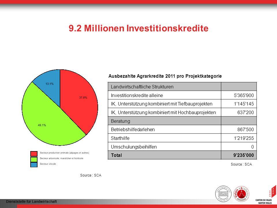 9.2 Millionen Investitionskredite