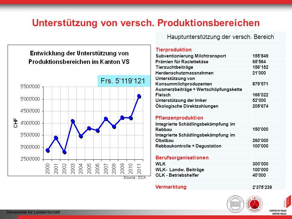 Unterstützung von versch. Produktionsbereichen