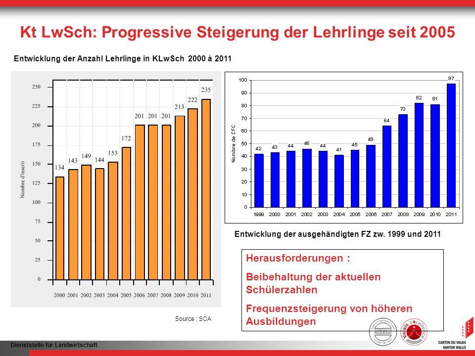 Kt LwSch: Progressive Steigerung der Lehrlinge seit 2005