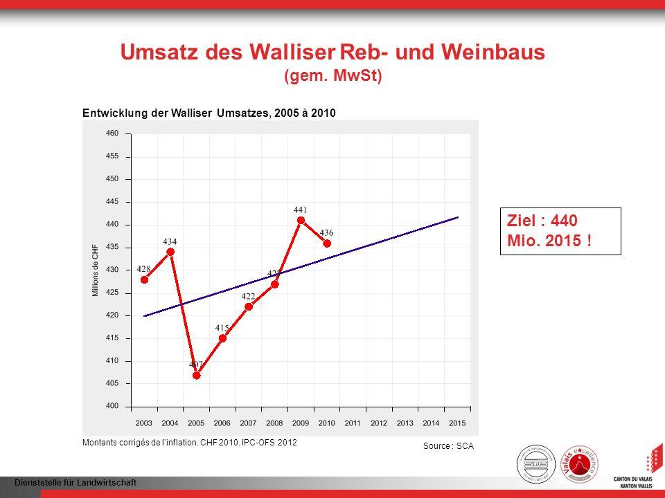 Umsatz des Walliser Reb- und Weinbaus