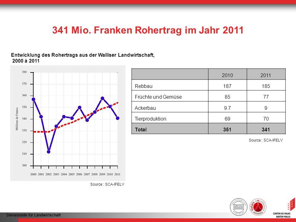 341 Mio. Franken Rohertrag im Jahr 2011