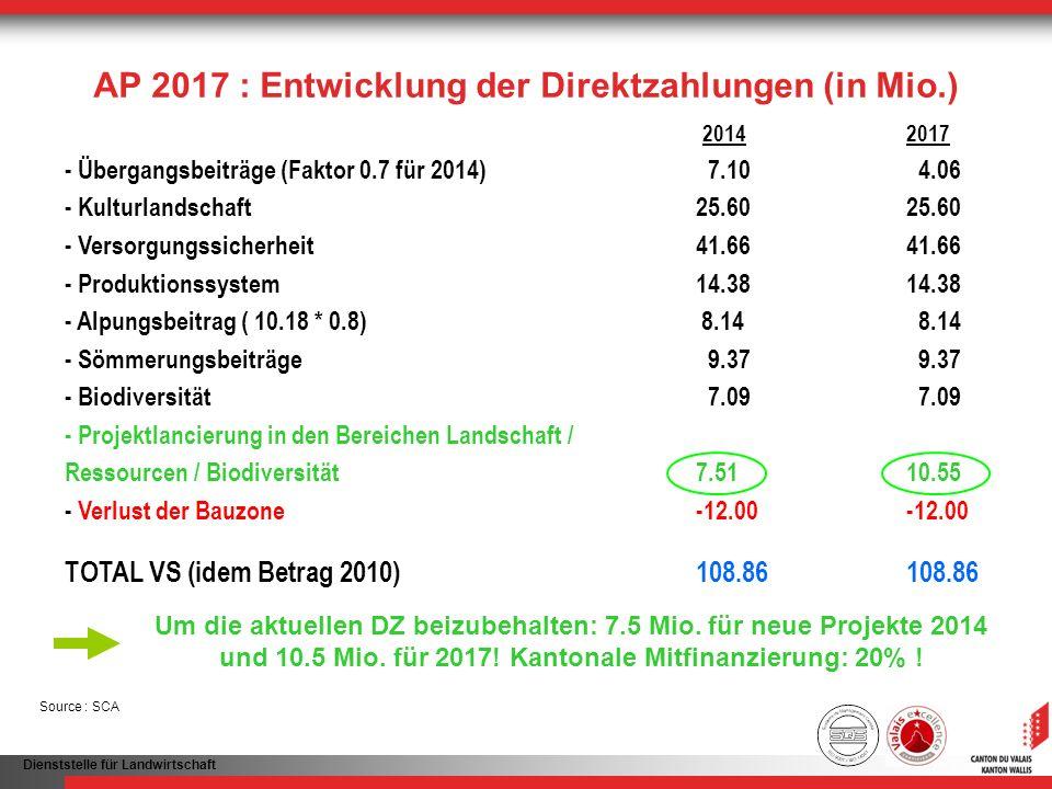 AP 2017 : Entwicklung der Direktzahlungen (in Mio.)