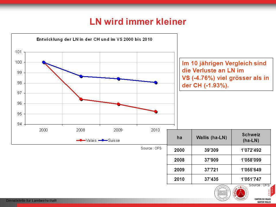 LN wird immer kleiner Im 10 jährigen Vergleich sind die Verluste an LN im. VS (-4.76%) viel grösser als in der CH (-1.93%).