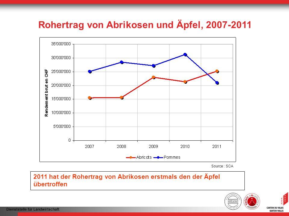 Rohertrag von Abrikosen und Äpfel, 2007-2011