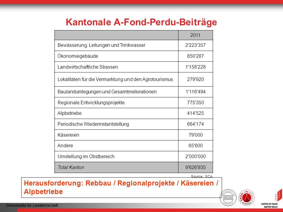 Kantonale A-Fond-Perdu-Beiträge