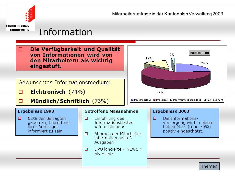 Information Die Verfügbarkeit und Qualität von Informationen wird von den Mitarbeitern als wichtig eingestuft.