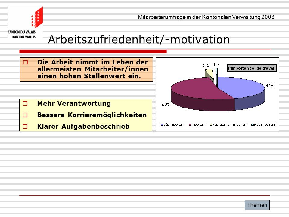 Arbeitszufriedenheit/-motivation