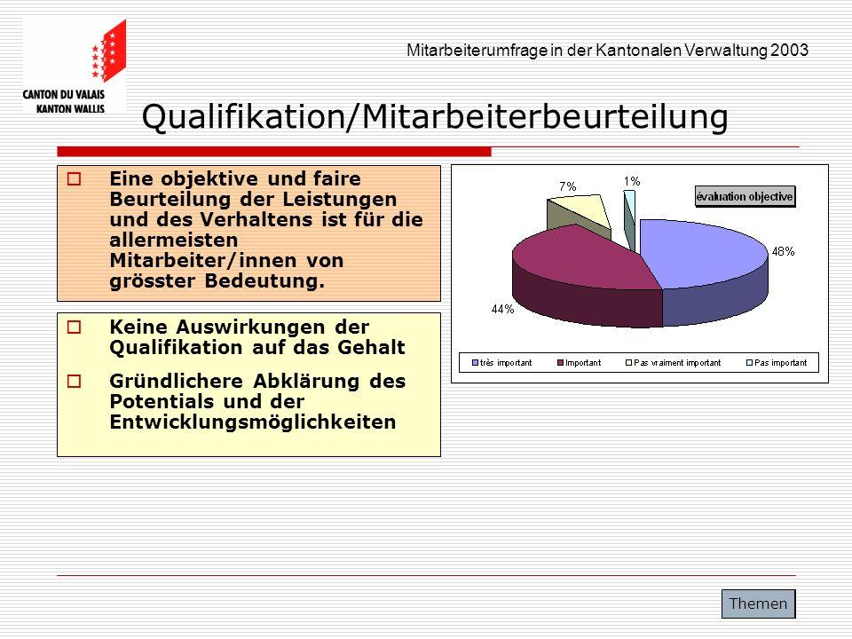 Qualifikation/Mitarbeiterbeurteilung