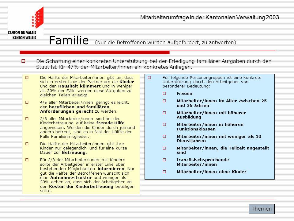 Familie (Nur die Betroffenen wurden aufgefordert, zu antworten)