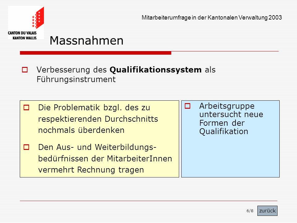 Massnahmen Verbesserung des Qualifikationssystem als Führungsinstrument.
