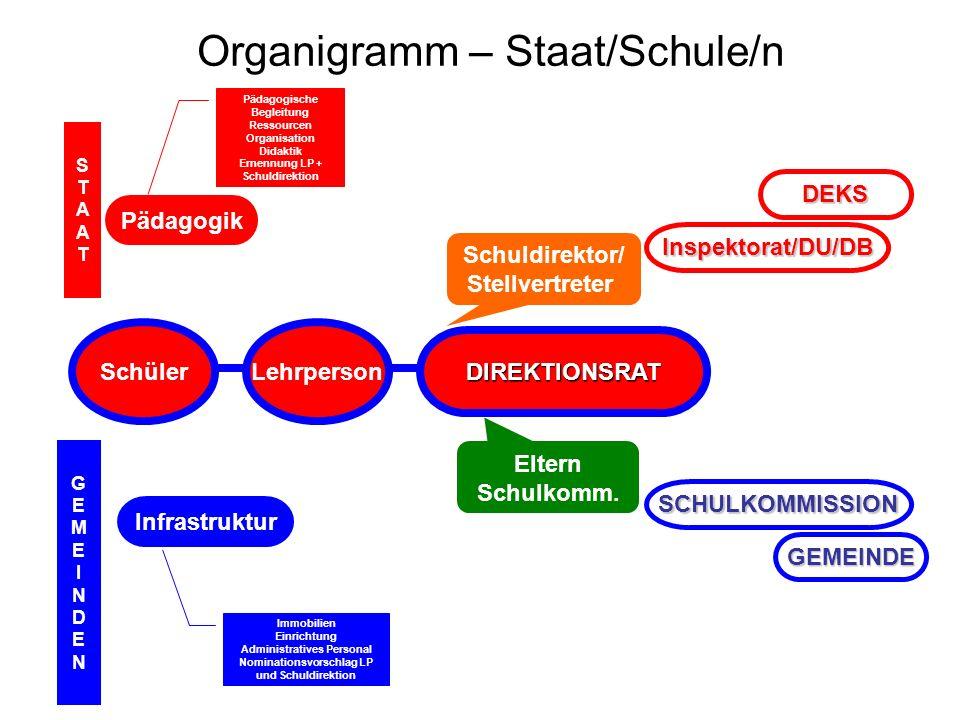 Organigramm – Staat/Schule/n