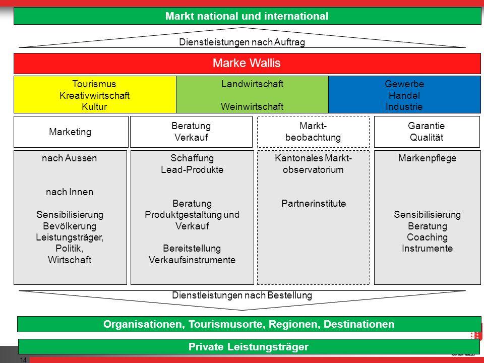 Marke Wallis Markt national und international