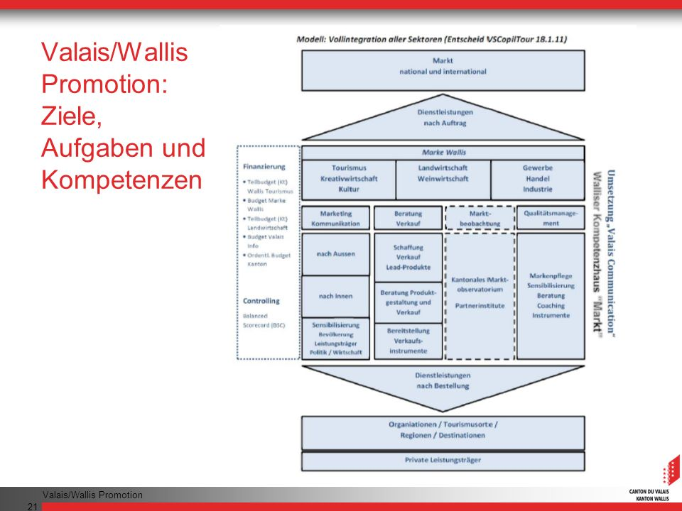 Valais/Wallis Promotion: Ziele, Aufgaben und Kompetenzen