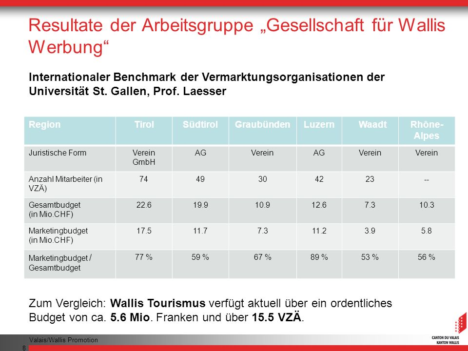 """Resultate der Arbeitsgruppe """"Gesellschaft für Wallis Werbung"""