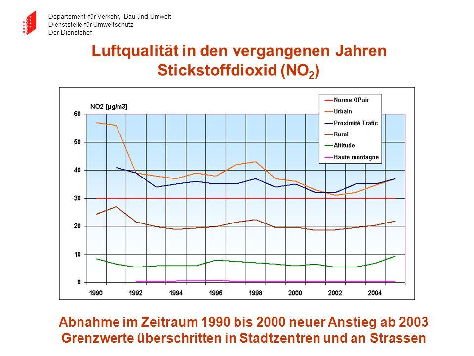 Luftqualität in den vergangenen Jahren Stickstoffdioxid (NO2)