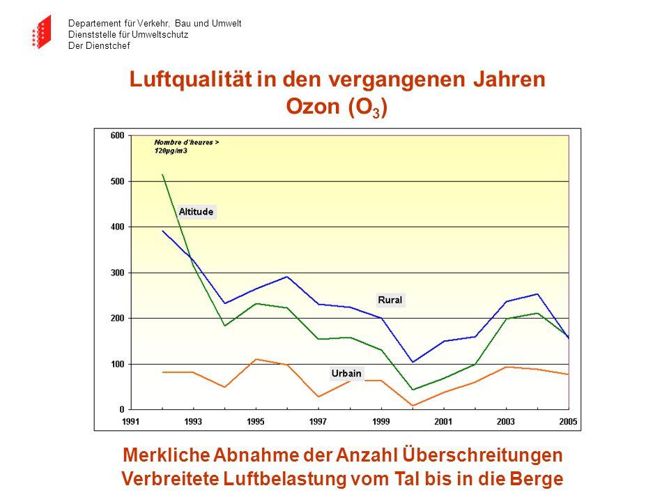 Luftqualität in den vergangenen Jahren Ozon (O3)