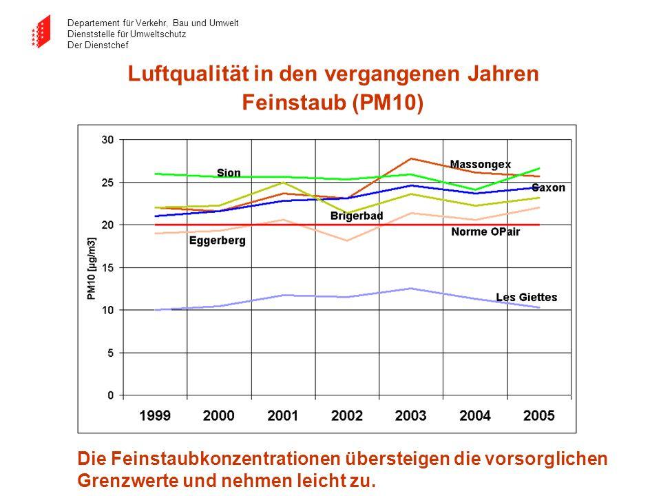 Luftqualität in den vergangenen Jahren