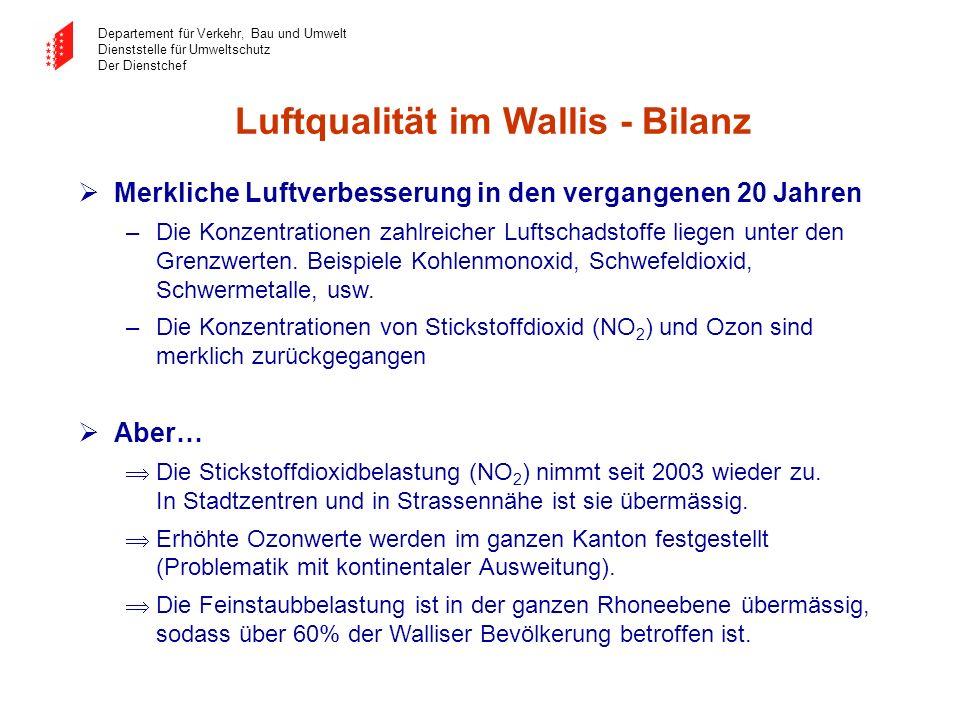 Luftqualität im Wallis - Bilanz