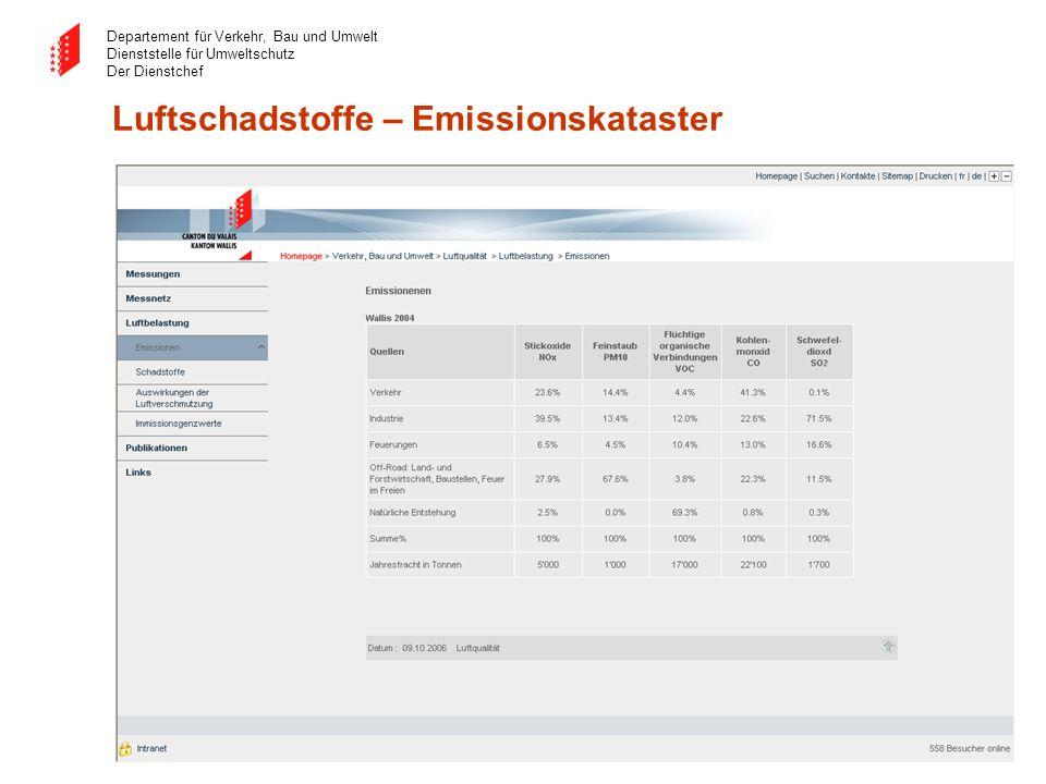 Luftschadstoffe – Emissionskataster