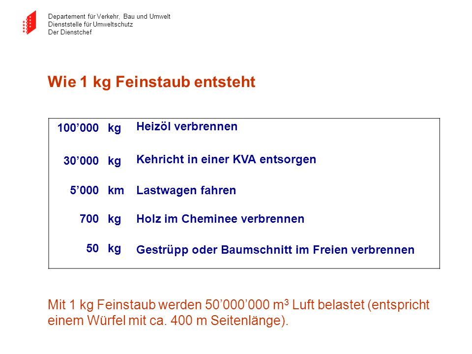 Wie 1 kg Feinstaub entsteht