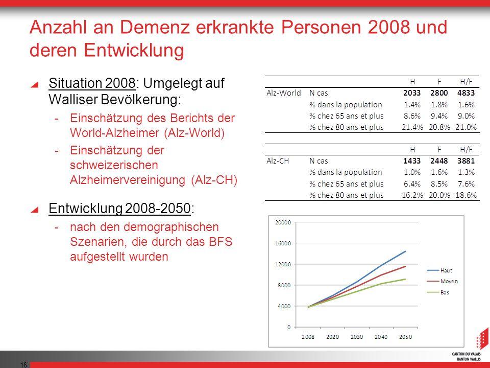 Anzahl an Demenz erkrankte Personen 2008 und deren Entwicklung