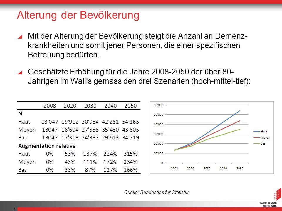 Alterung der Bevölkerung