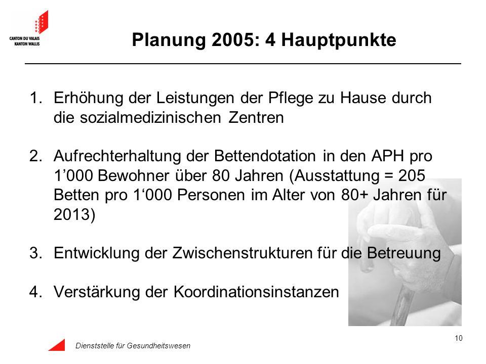 Planung 2005: 4 Hauptpunkte Erhöhung der Leistungen der Pflege zu Hause durch die sozialmedizinischen Zentren.