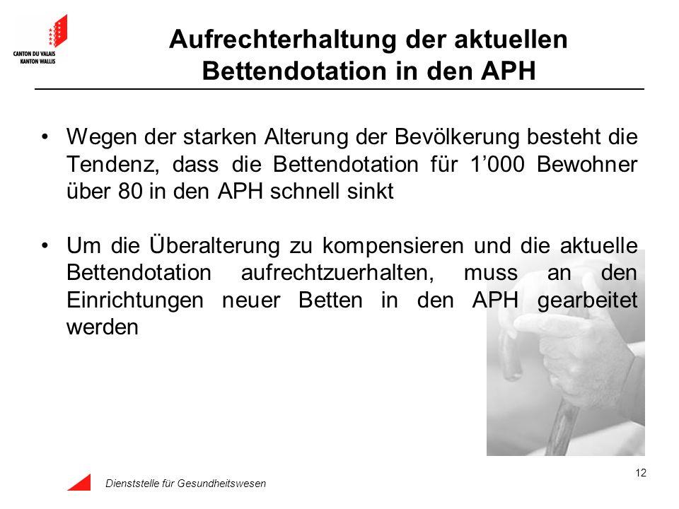 Aufrechterhaltung der aktuellen Bettendotation in den APH
