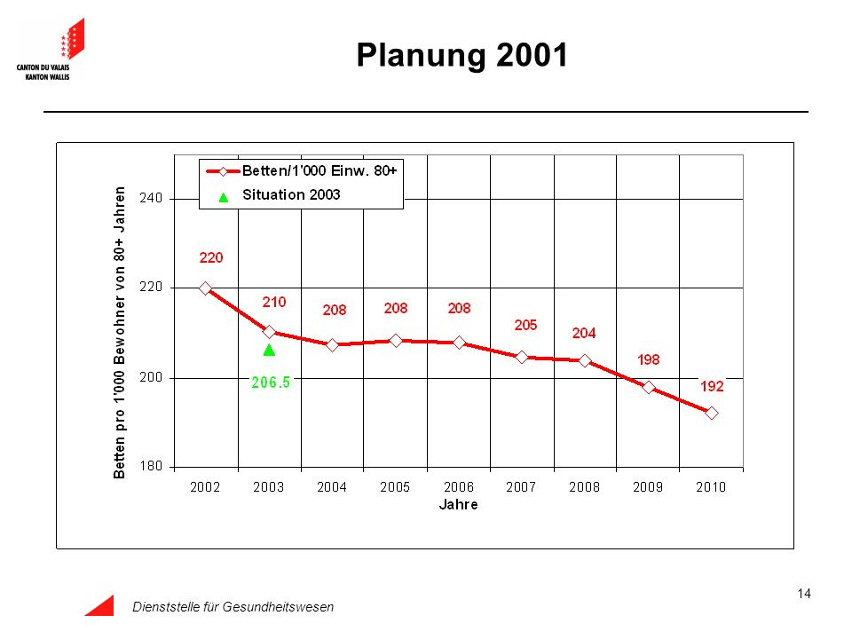 Planung 2001