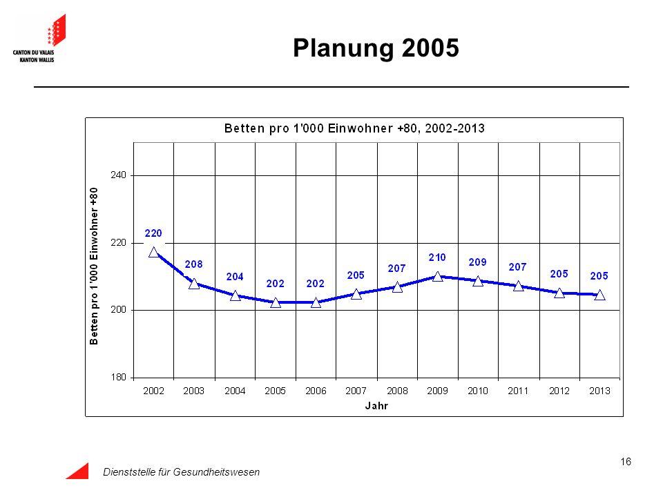 Planung 2005