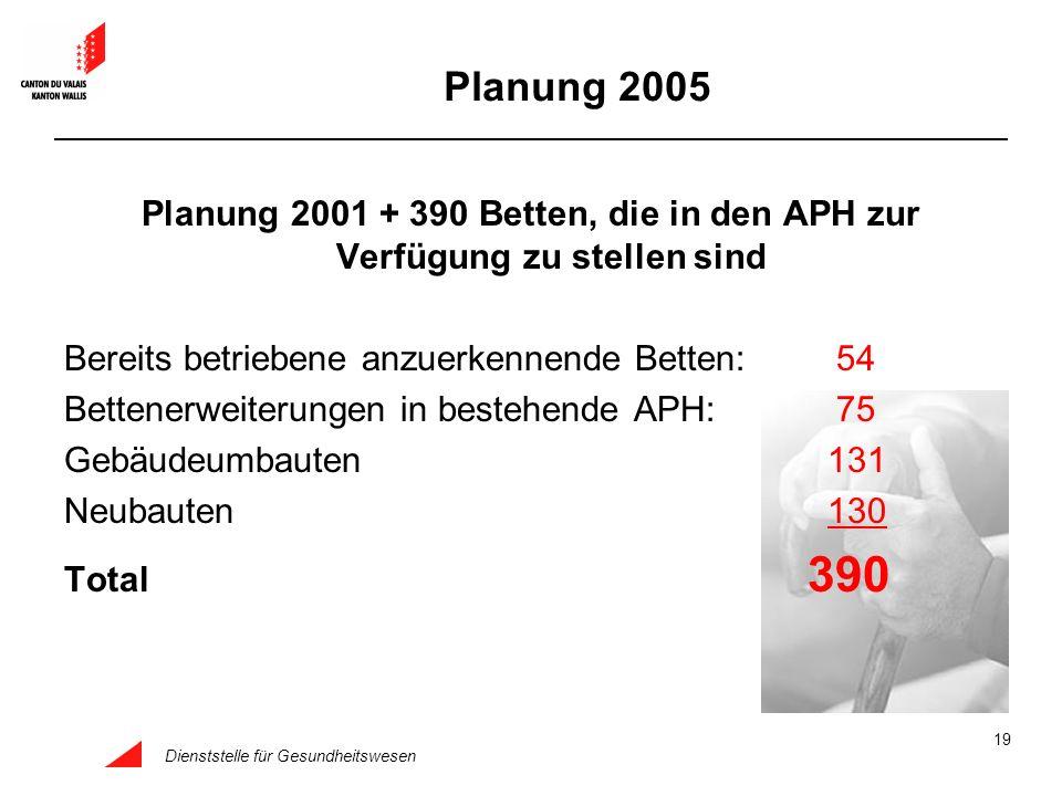Planung 2005 Planung 2001 + 390 Betten, die in den APH zur Verfügung zu stellen sind. Bereits betriebene anzuerkennende Betten: 54.