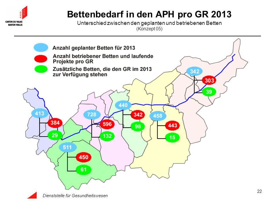 Bettenbedarf in den APH pro GR 2013 Unterschied zwischen den geplanten und betriebenen Betten (Konzept 05)