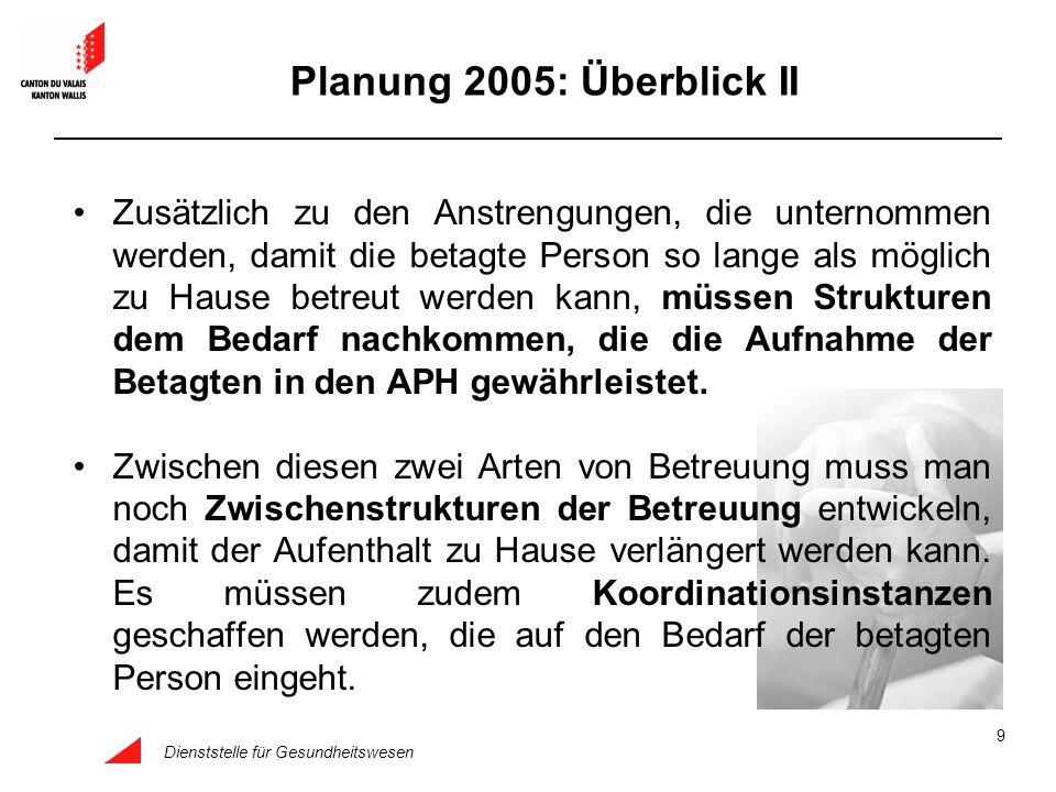 Planung 2005: Überblick II