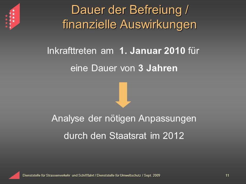Dauer der Befreiung / finanzielle Auswirkungen