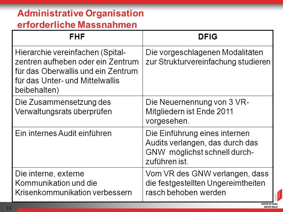 Administrative Organisation erforderliche Massnahmen