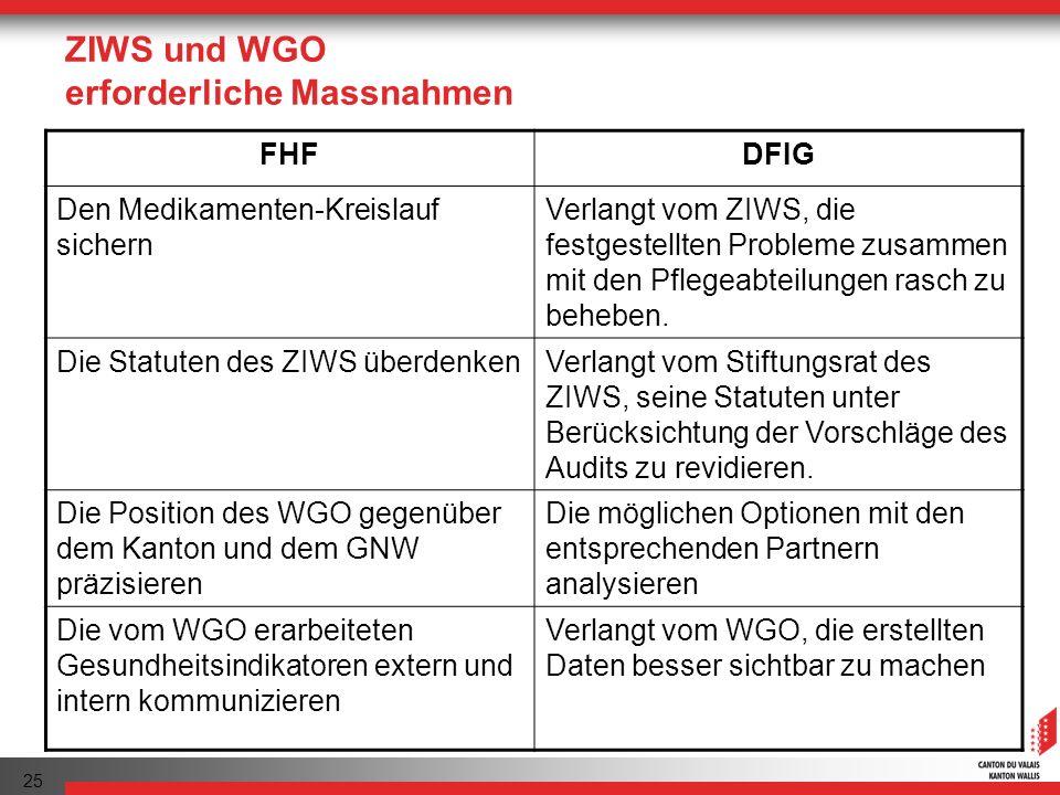 ZIWS und WGO erforderliche Massnahmen