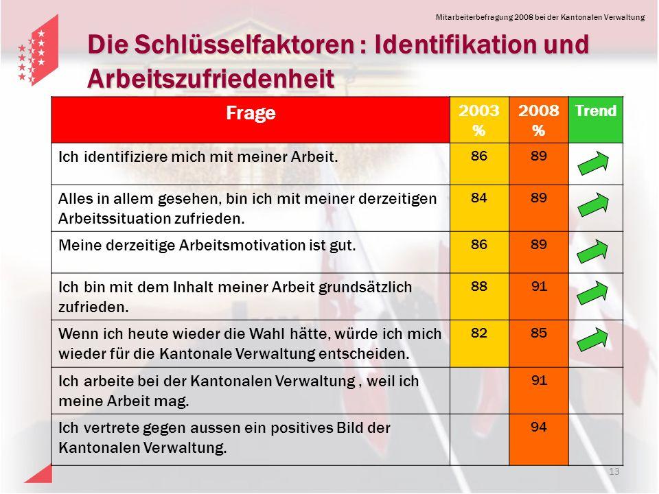Die Schlüsselfaktoren : Identifikation und Arbeitszufriedenheit