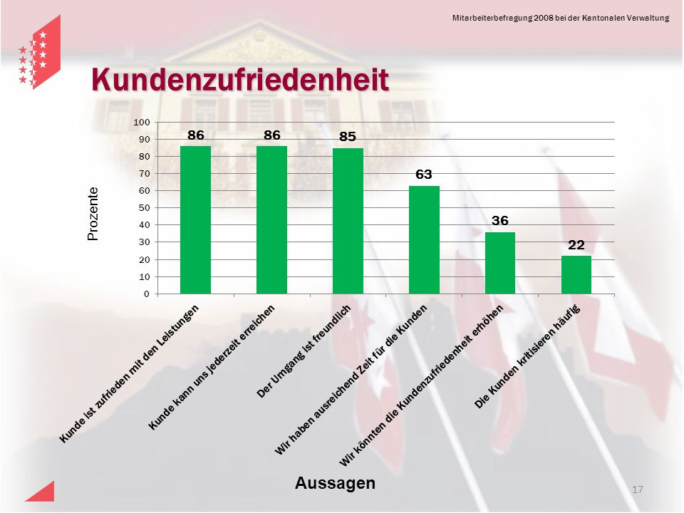 Kundenzufriedenheit Prozente Aussagen 17