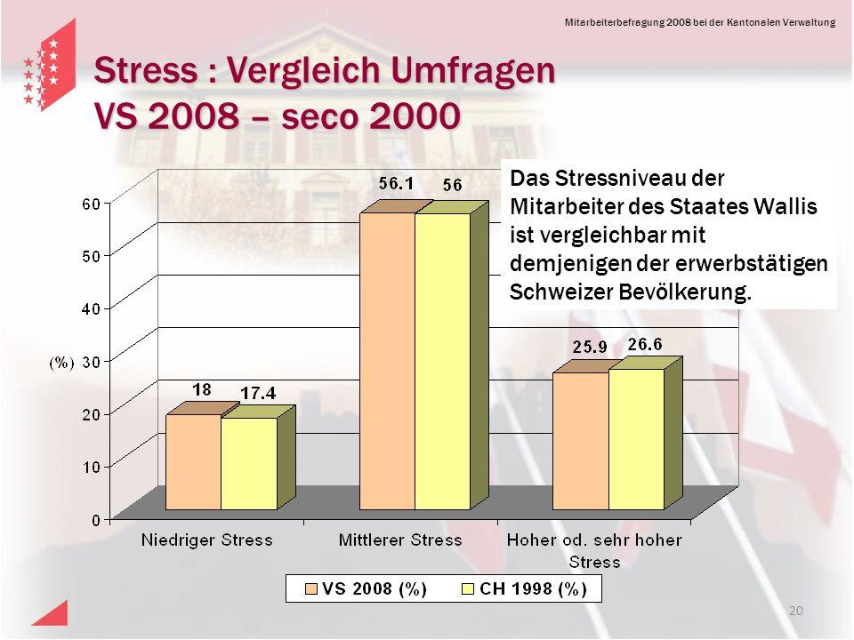 Stress : Vergleich Umfragen VS 2008 – seco 2000