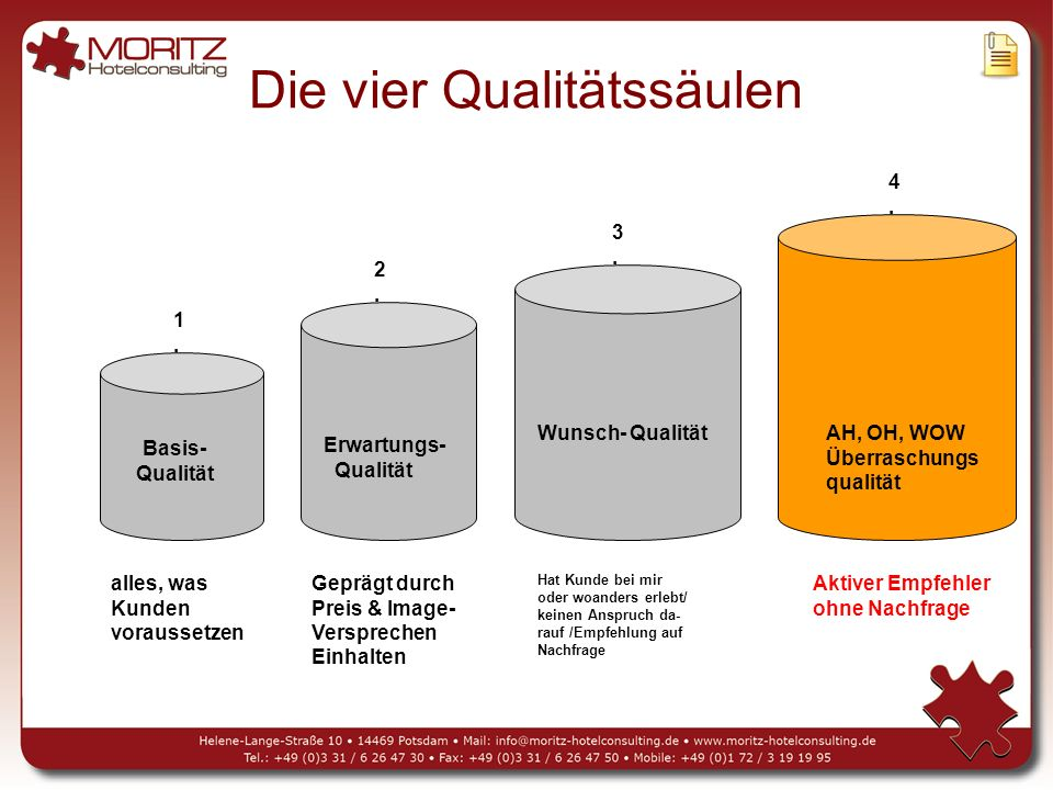 Die vier Qualitätssäulen