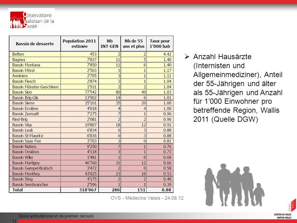 Anzahl Hausärzte (Internisten und Allgemeinmediziner), Anteil der 55-Jährigen und älter als 55-Jährigen und Anzahl für 1'000 Einwohner pro betreffende Region, Wallis 2011 (Quelle DGW)