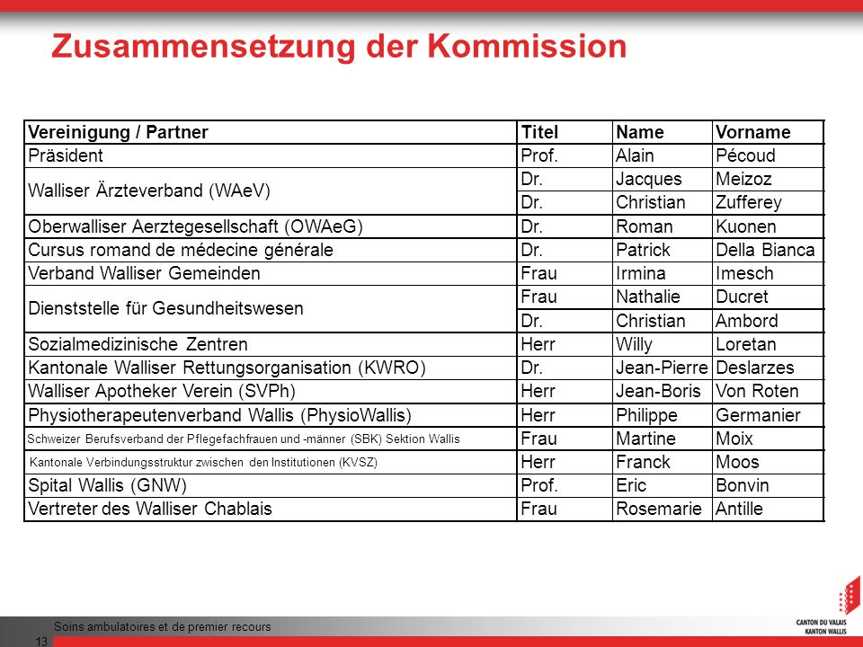 Zusammensetzung der Kommission
