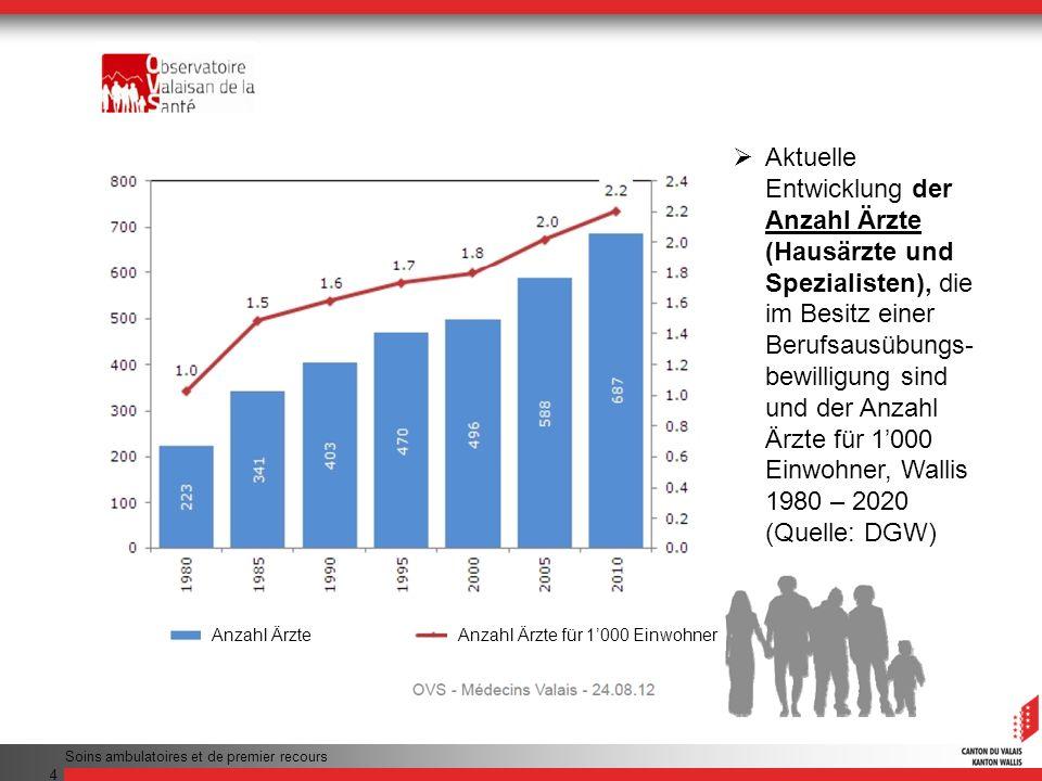 Aktuelle Entwicklung der Anzahl Ärzte (Hausärzte und Spezialisten), die im Besitz einer Berufsausübungs-bewilligung sind und der Anzahl Ärzte für 1'000 Einwohner, Wallis 1980 – 2020 (Quelle: DGW)