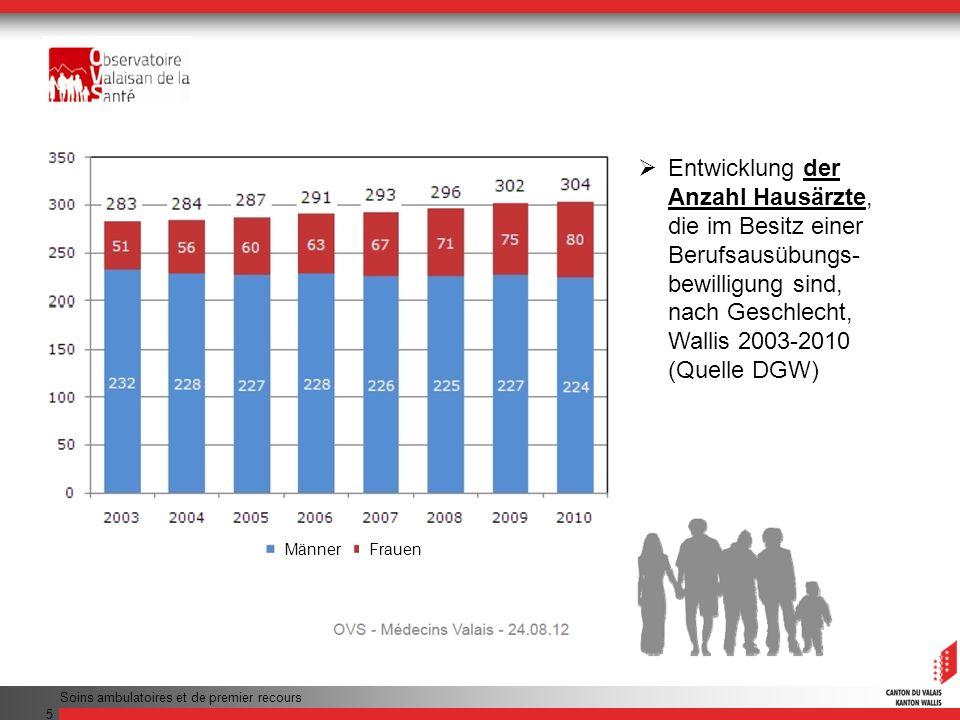 Entwicklung der Anzahl Hausärzte, die im Besitz einer Berufsausübungs-bewilligung sind, nach Geschlecht, Wallis 2003-2010 (Quelle DGW)