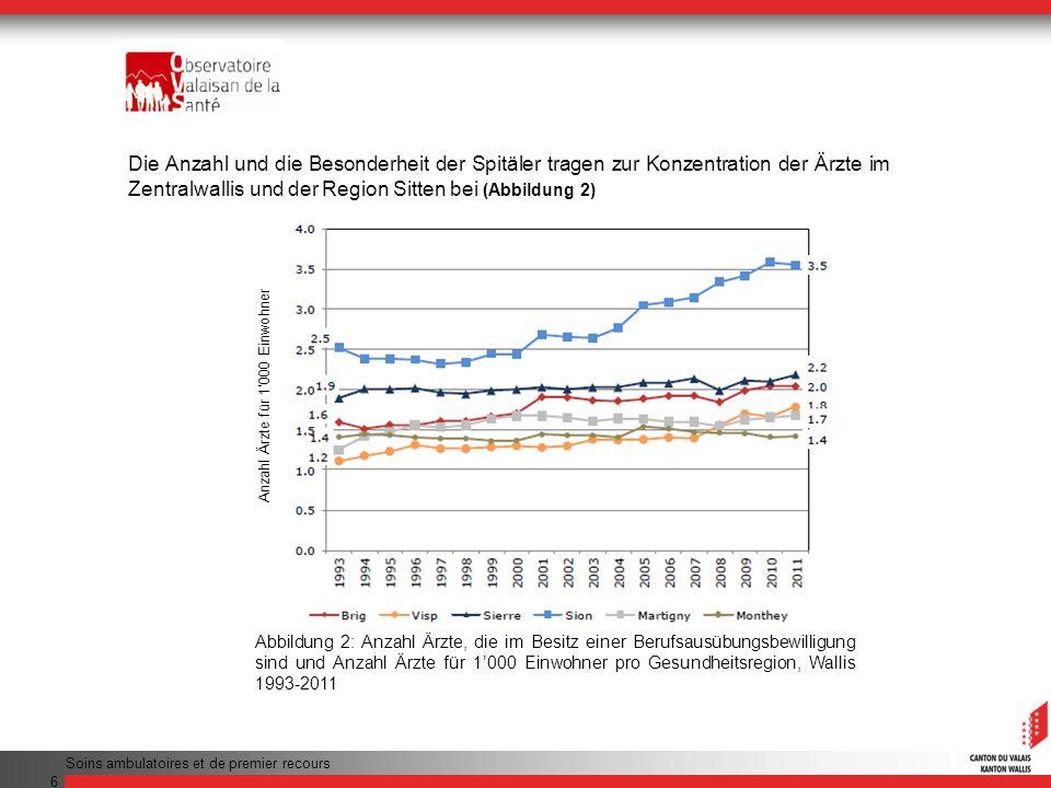 Die Anzahl und die Besonderheit der Spitäler tragen zur Konzentration der Ärzte im Zentralwallis und der Region Sitten bei (Abbildung 2)