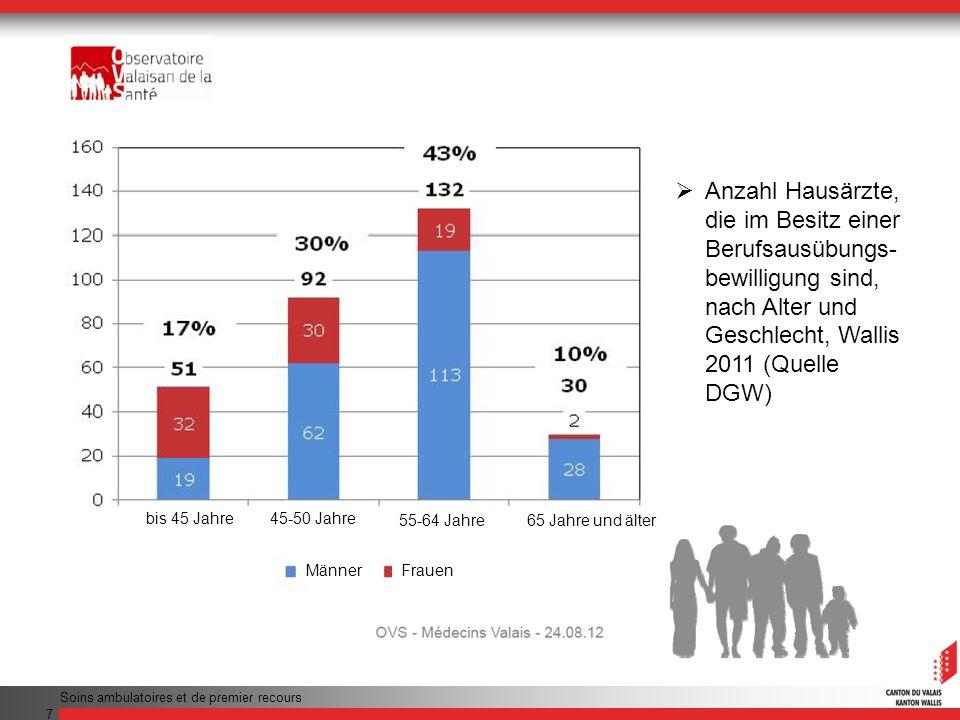 Anzahl Hausärzte, die im Besitz einer Berufsausübungs-bewilligung sind, nach Alter und Geschlecht, Wallis 2011 (Quelle DGW)