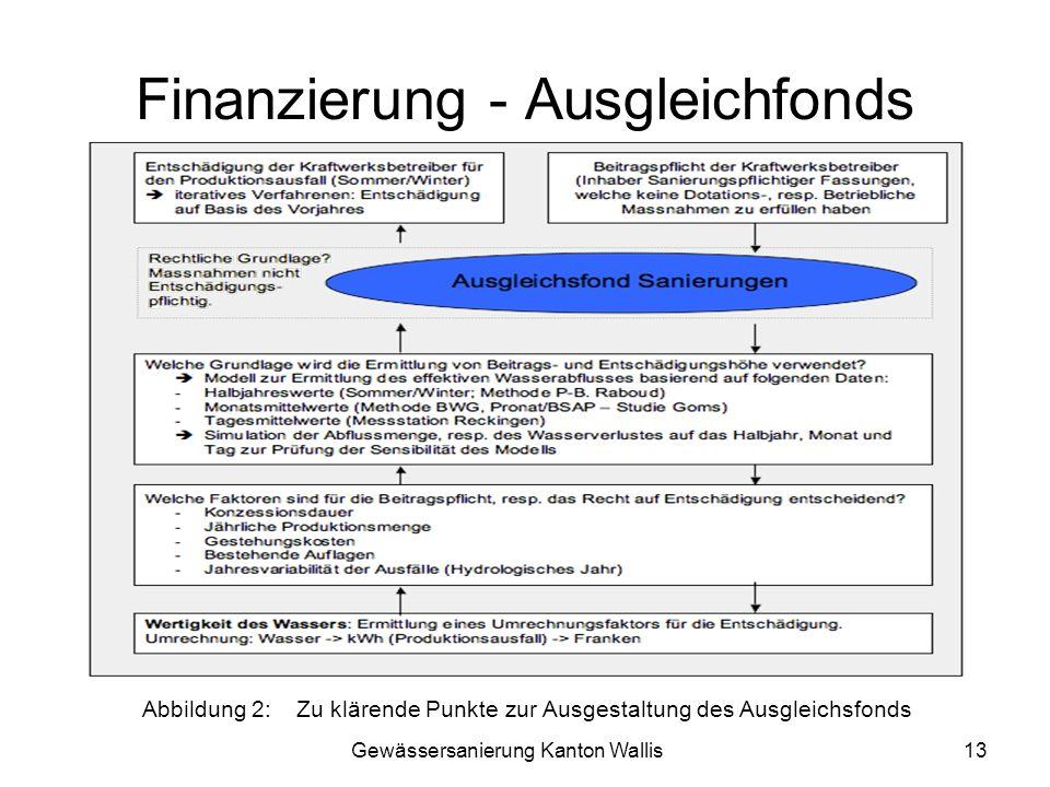 Finanzierung - Ausgleichfonds