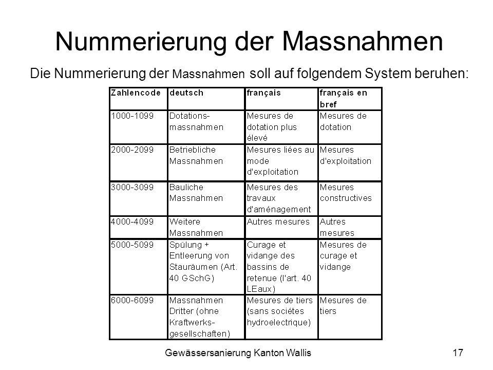 Nummerierung der Massnahmen